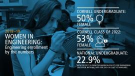 Graphic showing that Cornell's engineering undergraduate population is now 50% female. Engineering's Class of 2022 is 53% female. National average for undergraduate female engineers is 22.9%